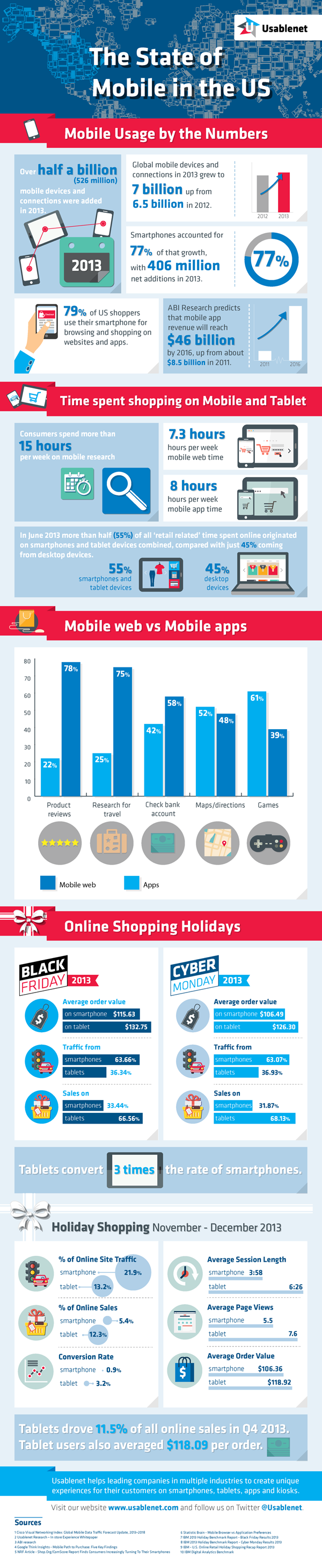Mobile App Usage By The Numbers Infographic
